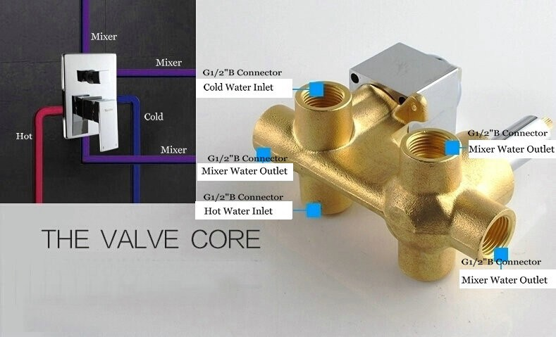 Fontana 3 Outlets Mixer Control Valve Solid Brass Concealed Wall Mounted Diagrams